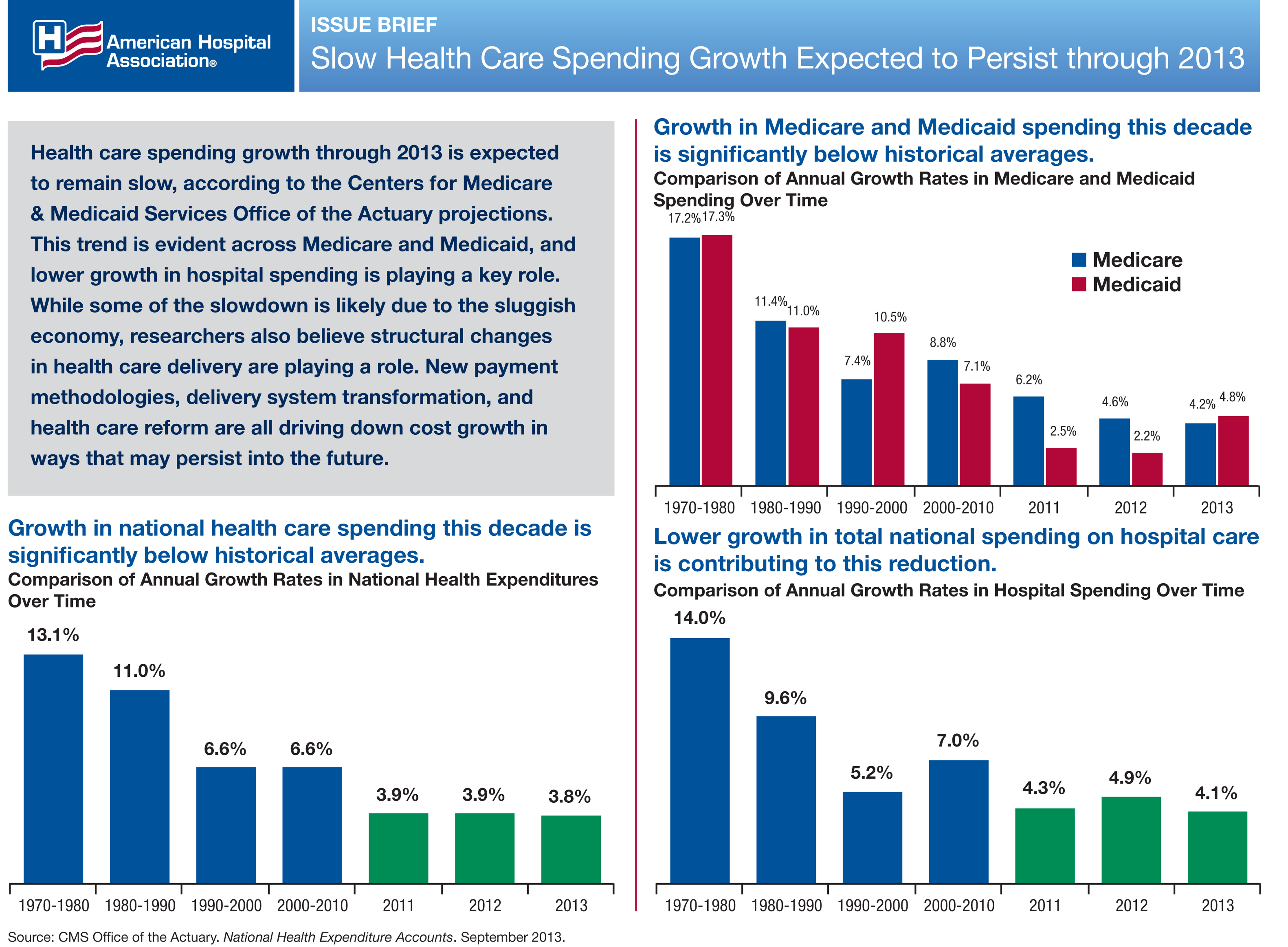 the medicaid and medicares support by the american economics Why big medicare and medicaid cuts from 65 to 67 and moving medicare to a premium-support aging services programs and chair of the american.