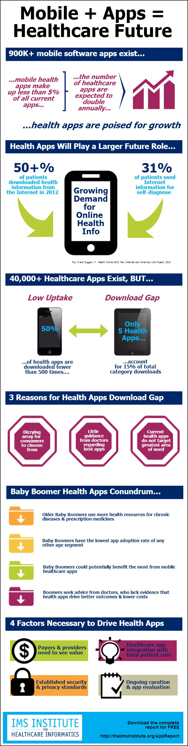 Mobile + Apps = Healthcare Future