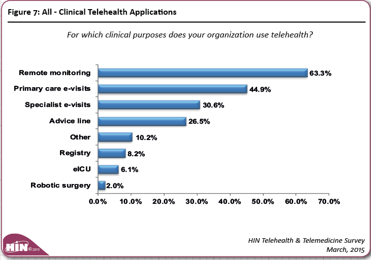 Of healthcare organizations report remote monitoring of patients