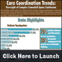 HINfographic: Care Coordination Trends: Oversight of Complex Comorbid Spans Continuum